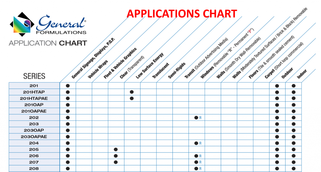 concept application chart page 1 2 1024x548 - Digital Imaging Films - General Formulations Line